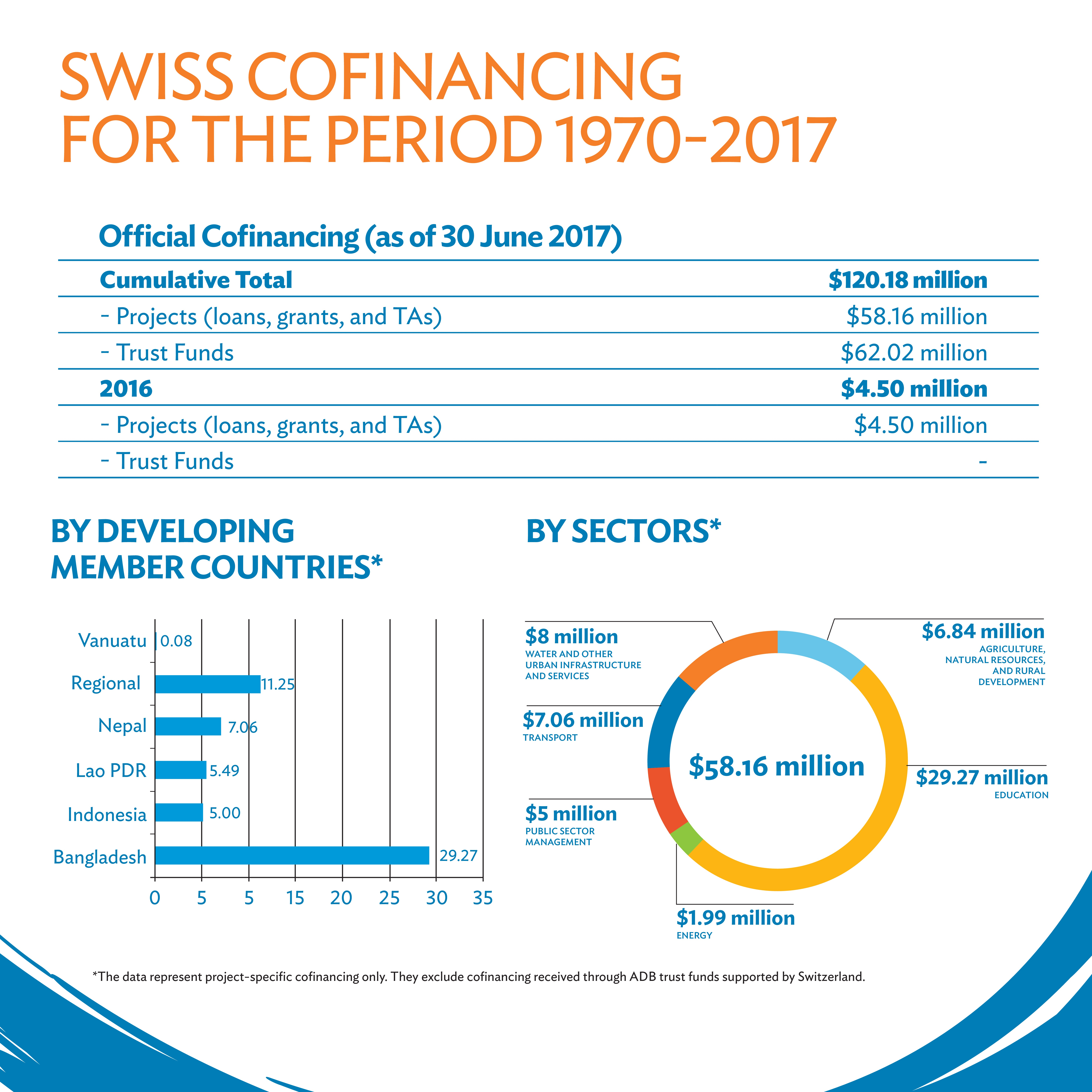 SECO Cooperation│50 Years of Partnership between Switzerland and